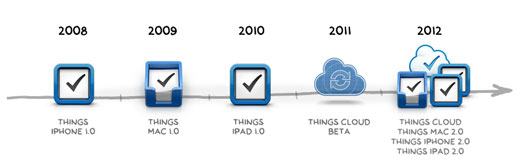 Things Releases 2008 - 2012